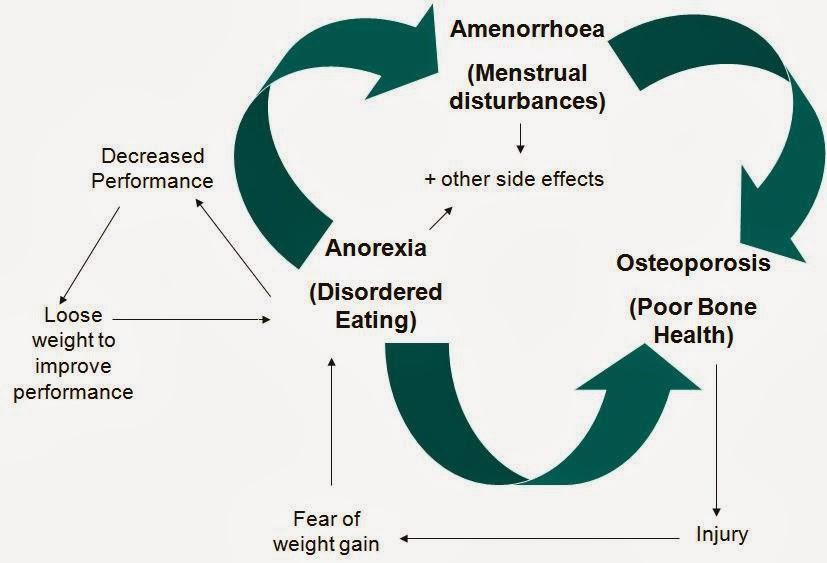 female-athlete-triad-diagram