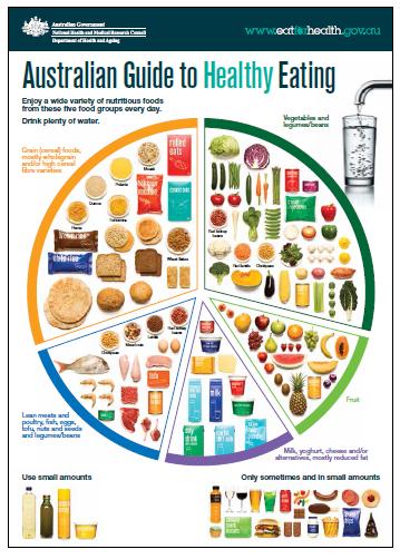 healthychart